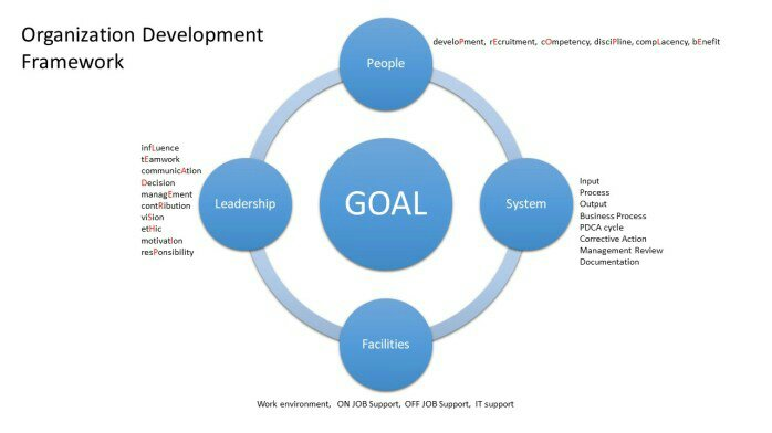 organisation development Organization development (od) is the study of successful organizational change and performance od emerged from human relations studies in the 1930s, during which.